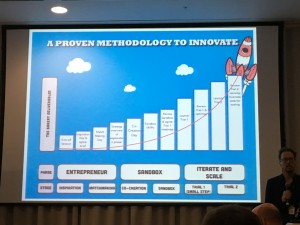 Slide from The Bakery at the Chief Innovation Officer Summit, London